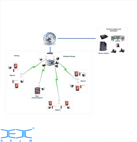 System TV i VOIP
